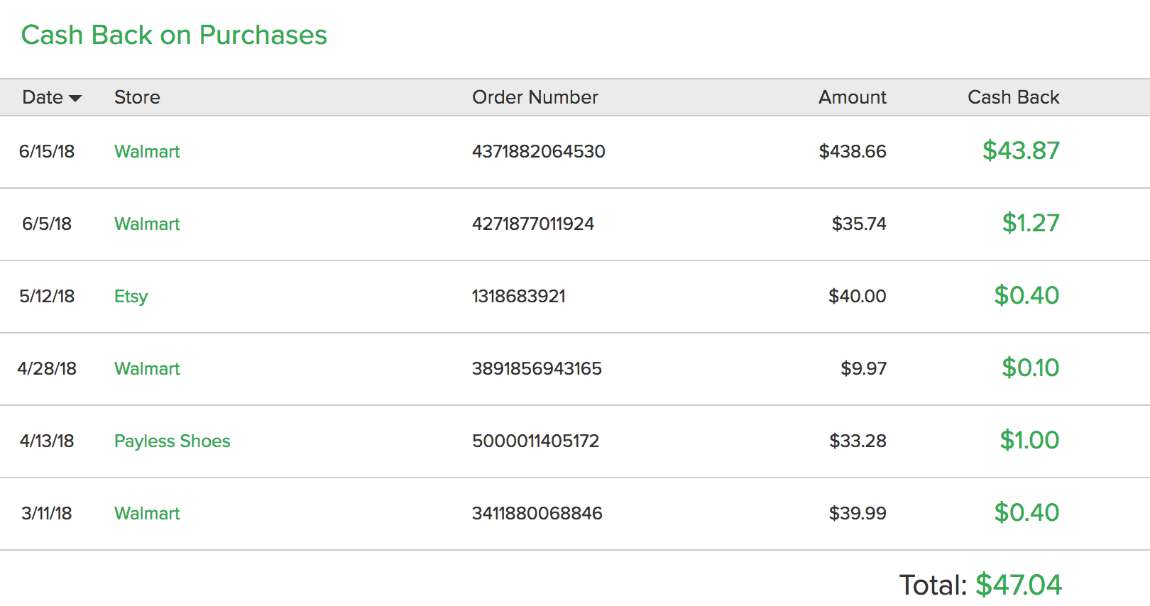 Screenshot of $47.04 in recent cash back earned using Ebates